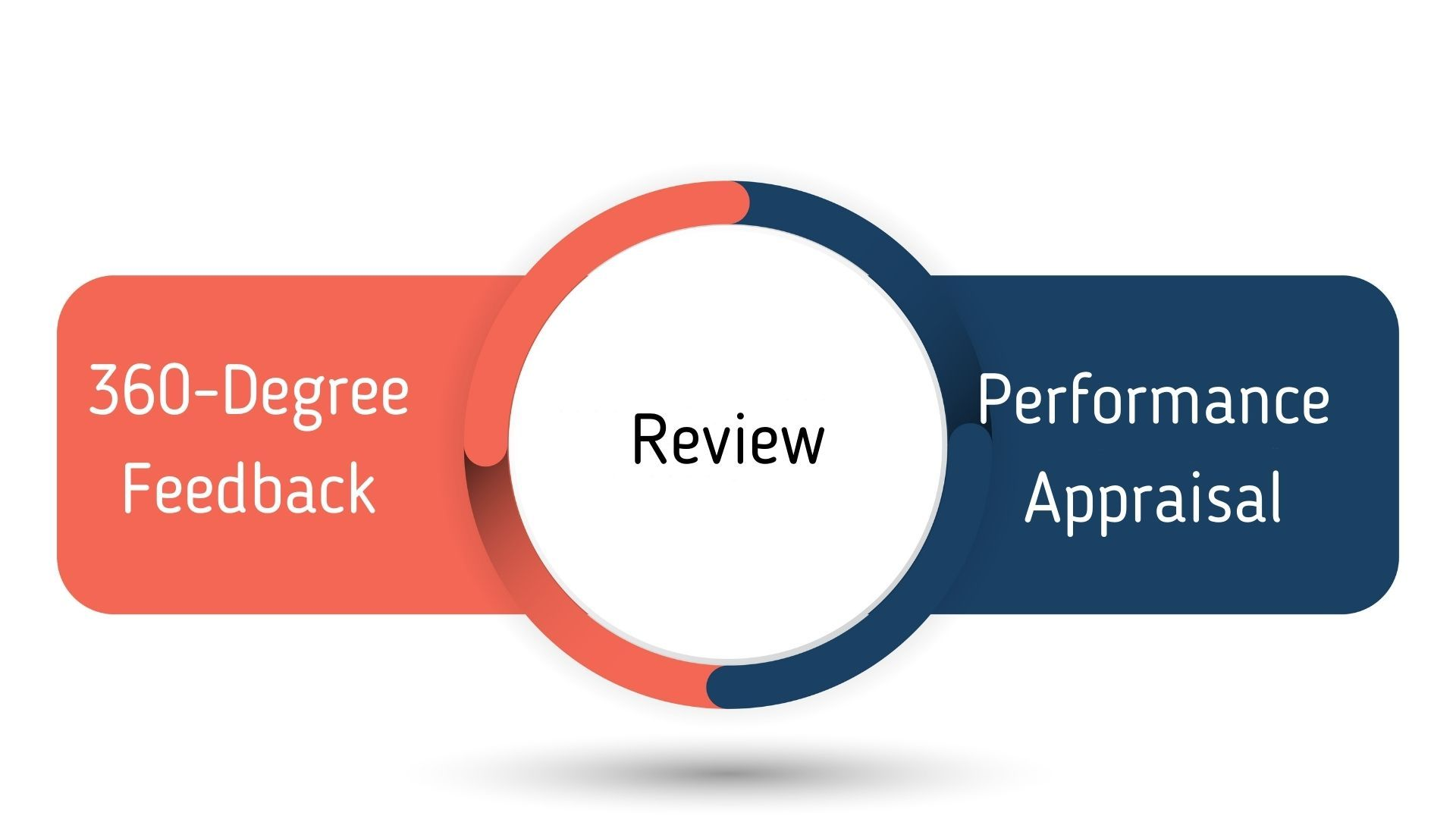 The difference in 360 Degree Feedback, Review, and Appraisal
